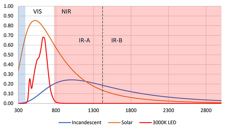 The Science Of Near Infrared Lighting Fact Or Fiction